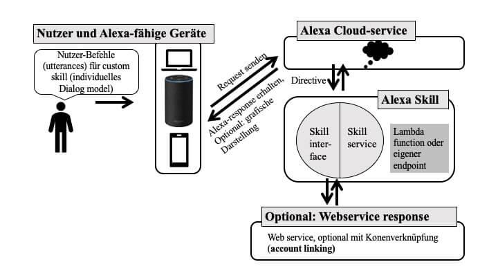 smarthomesystem-alexa skills custom skill