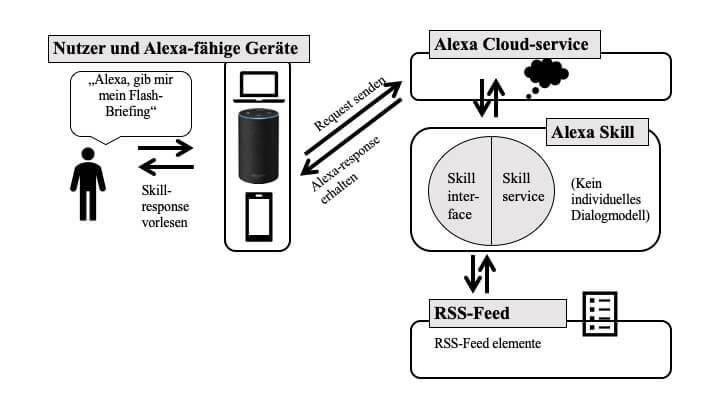 smarthomesystem alexa skills flash briefing skill