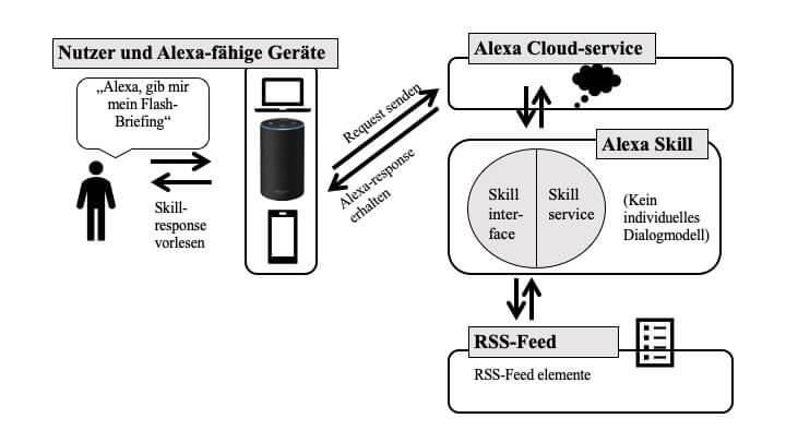 smarthomesystem alexa skills flash briefing skill