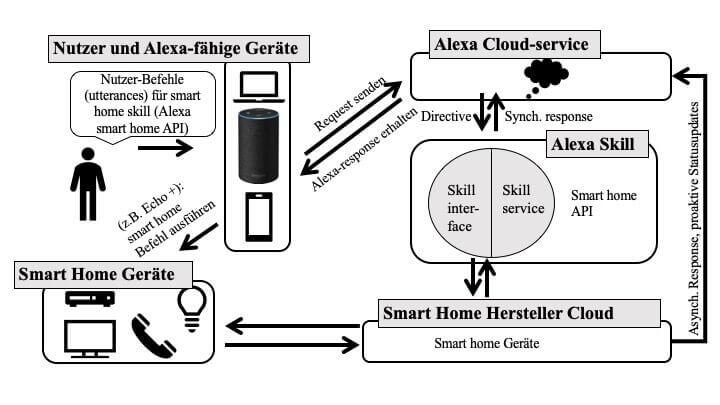 smarthomesystem-alexa skills smart home skill api