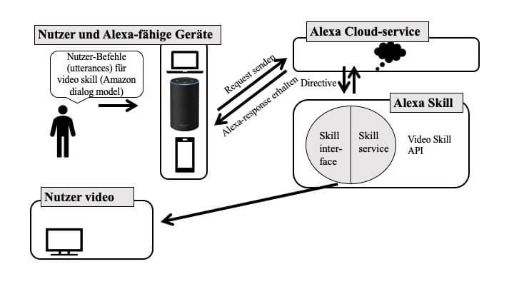 smarthomesystem-alexa skills videoskill