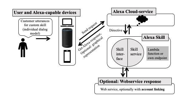 smart home system alexa skills custom skill
