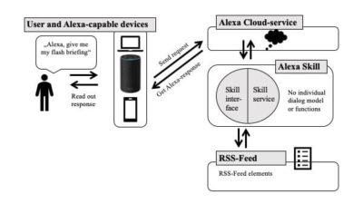 smart home system alexa skills flash briefing