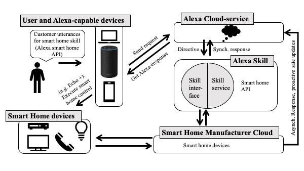 smart home system alexa skills