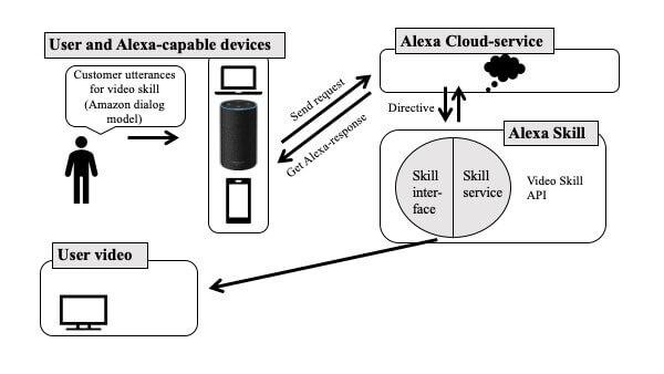 smart home system alexa skills  video