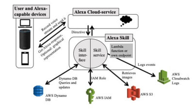 smart home system alexa skills overview