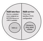 smart home system alexa skills skill interface